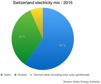 switzerland_energy_overview_5_638.jpg